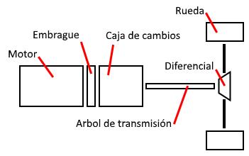 esquema transmisión vehículos