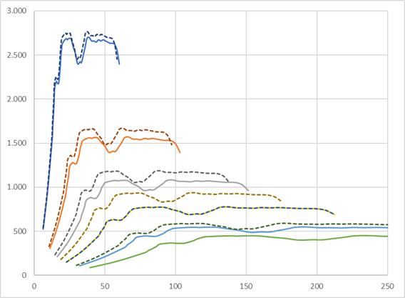 Comparativa par motor transmision automatica frente a manual GT86 & BRZ