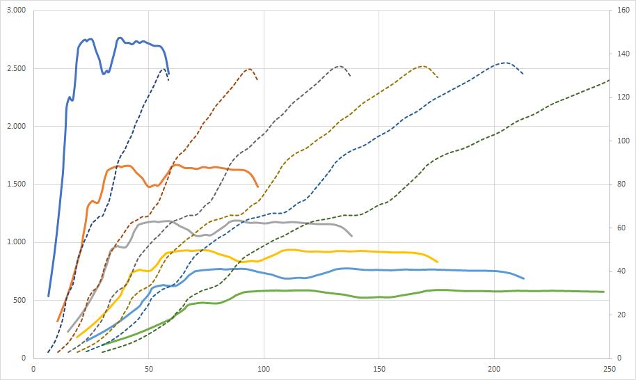 curvas de tracción, par y potencia GT86/BRZ