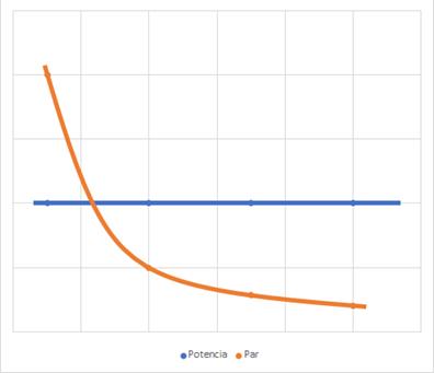 curvas ideales tracción vehículos